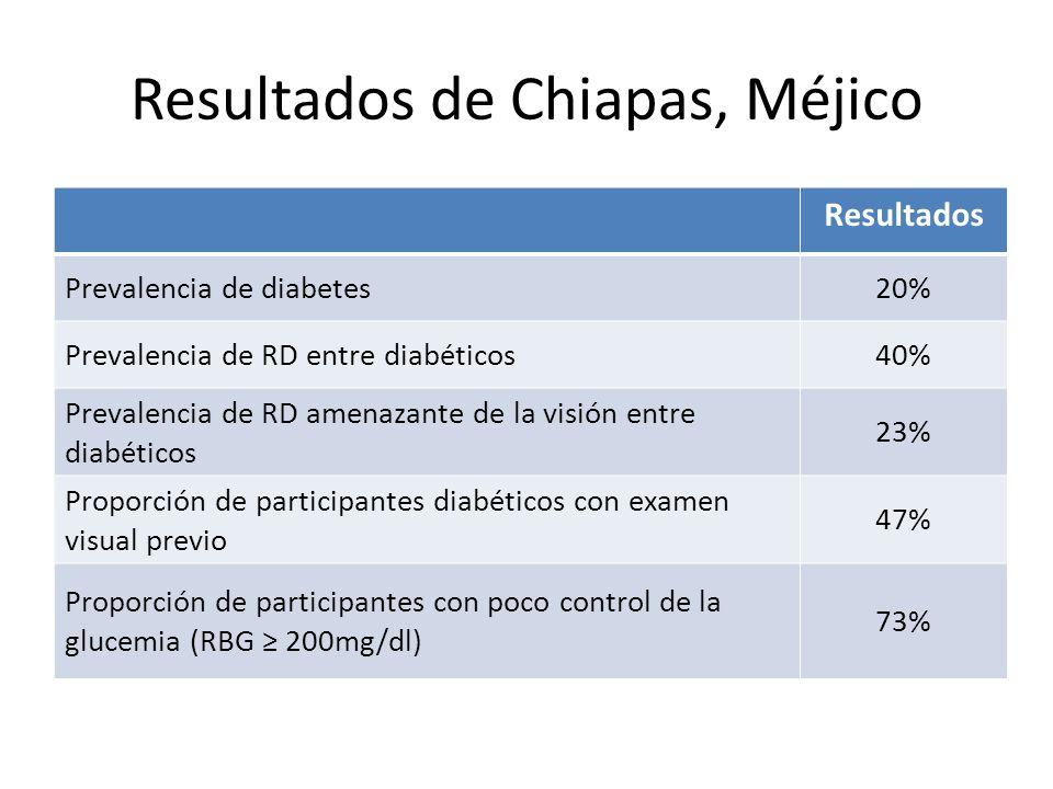 Resultados de Chiapas, Méjico Resultados Prevalencia de diabetes20% Prevalencia de RD entre diabéticos40% Prevalencia de RD amenazante de la visión en