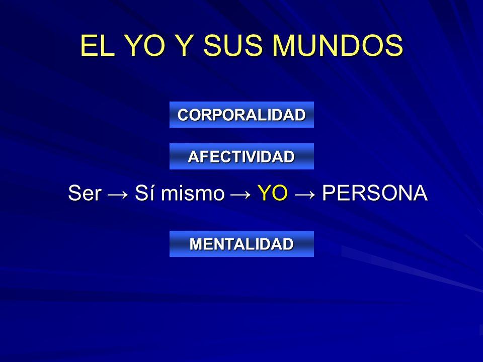 EL YO Y SUS MUNDOS Ser Sí mismo YO PERSONA CORPORALIDAD AFECTIVIDAD MENTALIDAD