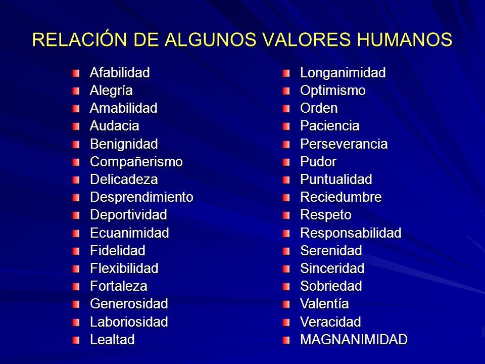 RELACIÓN DE ALGUNOS VALORES HUMANOS AfabilidadAlegríaAmabilidadAudaciaBenignidadCompañerismoDelicadezaDesprendimientoDeportividadEcuanimidadFidelidadF