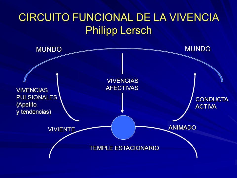 CIRCUITO FUNCIONAL DE LA VIVENCIA Philipp Lersch TEMPLE ESTACIONARIO MUNDO MUNDO VIVENCIASAFECTIVAS ANIMADO VIVIENTE VIVENCIASPULSIONALES(Apetito y te