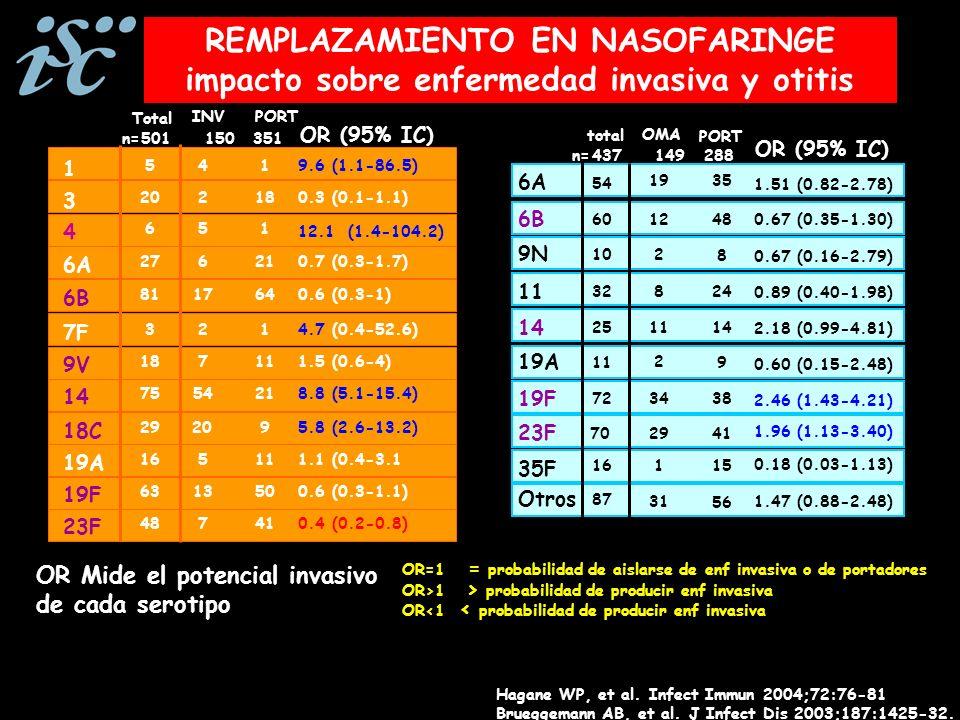 REMPLAZAMIENTO EN NASOFARINGE impacto sobre enfermedad invasiva y otitis INVPORT Total OR (95% IC) 14 7554218.8 (5.1-15.4) 18C 292095.8 (2.6-13.2) 9V 187111.5 (0.6-4) 19A 165111.1 (0.4-3.1 19F 6313500.6 (0.3-1.1) 23F 487410.4 (0.2-0.8) 4 6 51 12.1 (1.4-104.2) 1 5419.6 (1.1-86.5) 7F 3214.7 (0.4-52.6) 6A 276210.7 (0.3-1.7) 6B 81 17640.6 (0.3-1) 3 202180.3 (0.1-1.1) 501n= 150351 Hagane WP, et al.