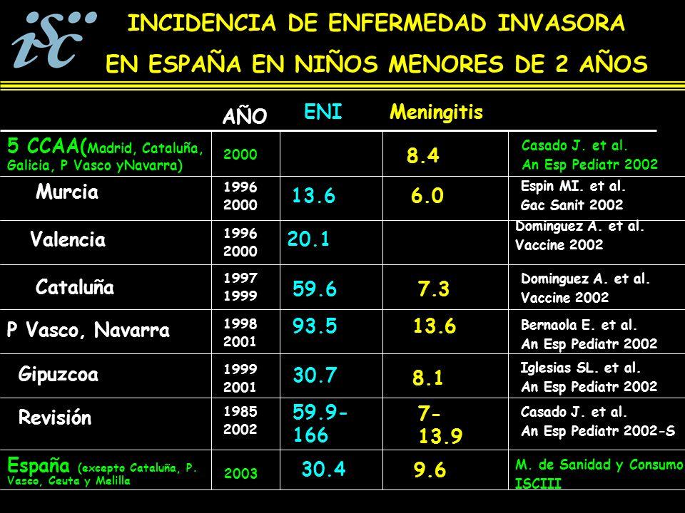 INCIDENCIA DE ENFERMEDAD INVASORA EN ESPAÑA EN NIÑOS MENORES DE 2 AÑOS Gipuzcoa MeningitisENI 5 CCAA( Madrid, Cataluña, Galicia, P Vasco yNavarra) 8.4 13.6 Casado J.