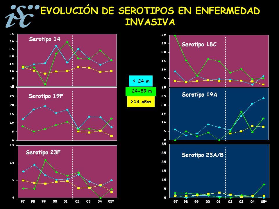 EVOLUCIÓN DE SEROTIPOS EN ENFERMEDAD INVASIVA Serotipo 19F Serotipo 19A Serotipo 18C Serotipo 14 24-59 m < 24 m > 14 años Serotipo 23F 979899000102030405* Serotipo 23A/B 979899000102030405*