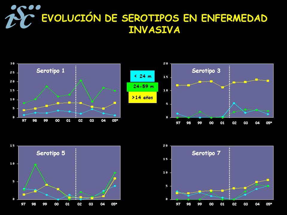 EVOLUCIÓN DE SEROTIPOS EN ENFERMEDAD INVASIVA 24-59 m < 24 m > 14 años Serotipo 5 979899000102030405* Serotipo 1 979899000102030405* Serotipo 7 979899000102030405* Serotipo 3 979899000102030405*
