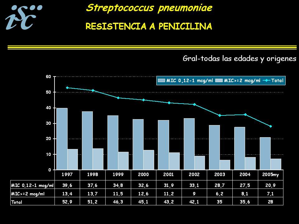 RESISTENCIA A PENICILINA Gral-todas las edades y origenes Streptococcus pneumoniae