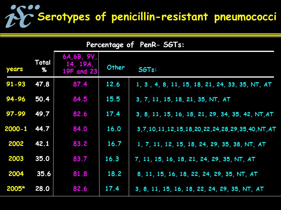 Serotypes of penicillin-resistant pneumococci years Total % 6A,6B, 9V, 14, 19A, 19F and 23 94-9650.484.515.5 3, 7, 11, 15, 18, 21, 35, NT, AT 49.797-99 82.617.4 3, 8, 11, 15, 16, 18, 21, 29, 34, 35, 42, NT,AT 2000-144.7 84.016.0 3,7,10,11,12,15,18,20,22,24,28,29,35,40,NT,AT Other Percentage of PenR- SGTs: 91-9347.8 87.412.6 1, 3, 4, 8, 11, 15, 18, 21, 24, 33, 35, NT, AT 200242.1 83.216.7 1, 7, 11, 12, 15, 18, 24, 29, 35, 38, NT, AT 200335.0 83.716.3 7, 11, 15, 16, 18, 21, 24, 29, 35, NT, AT 200435.6 81.818.2 8, 11, 15, 16, 18, 22, 24, 29, 35, NT, AT 2005*28.0 82.617.4 3, 8, 11, 15, 16, 18, 22, 24, 29, 35, NT, AT SGTs: