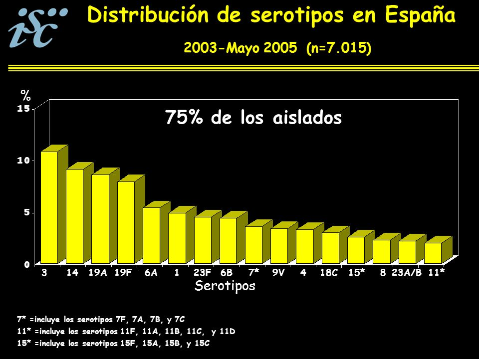 Distribución de serotipos en España 2003-Mayo 2005 (n=7.015) Serotipos 75% de los aislados 31419A19F6A123F6B7*9V418C15*823A/B11* 7* =incluye los serotipos 7F, 7A, 7B, y 7C % 11* =incluye los serotipos 11F, 11A, 11B, 11C, y 11D 15* =incluye los serotipos 15F, 15A, 15B, y 15C