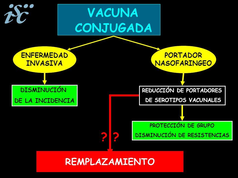 PORTADOR NASOFARINGEO ENFERMEDAD INVASIVA DISMINUCIÓN DE LA INCIDENCIA REDUCCIÓN DE PORTADORES DE SEROTIPOS VACUNALES VACUNA CONJUGADA REMPLAZAMIENTO PROTECCIÓN DE GRUPO DISMINUCIÓN DE RESISTENCIAS ?