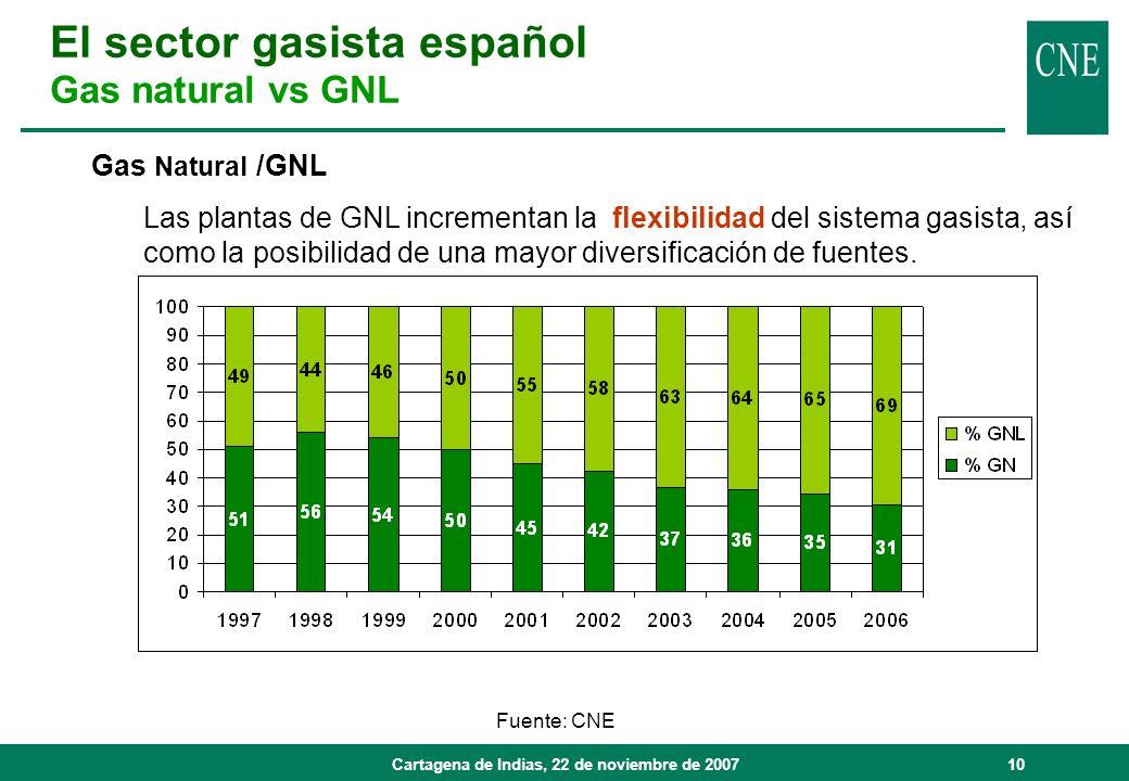 Cartagena de Indias, 22 de noviembre de 200710 Gas Natural /GNL Las plantas de GNL incrementan la flexibilidad del sistema gasista, así como la posibi