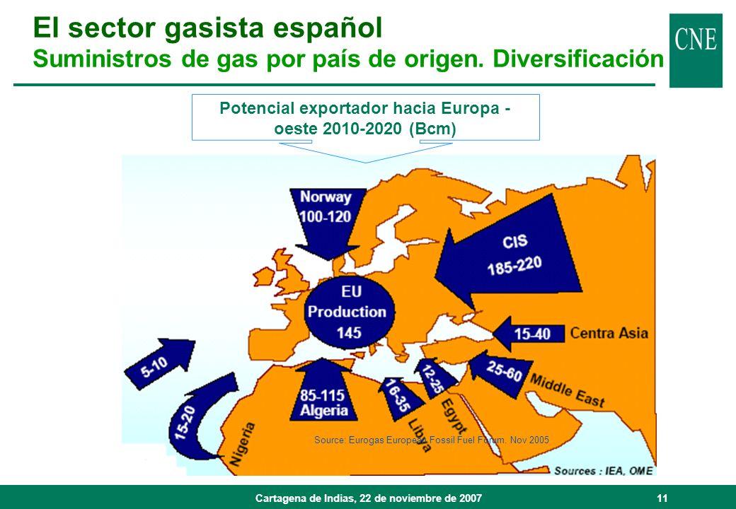 Cartagena de Indias, 22 de noviembre de 200711 Source: Eurogas European Fossil Fuel Forum. Nov 2005 Potencial exportador hacia Europa - oeste 2010-202