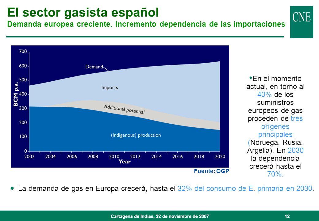 Cartagena de Indias, 22 de noviembre de 200712 Fuente: OGP La demanda de gas en Europa crecerá, hasta el 32% del consumo de E. primaria en 2030. En el