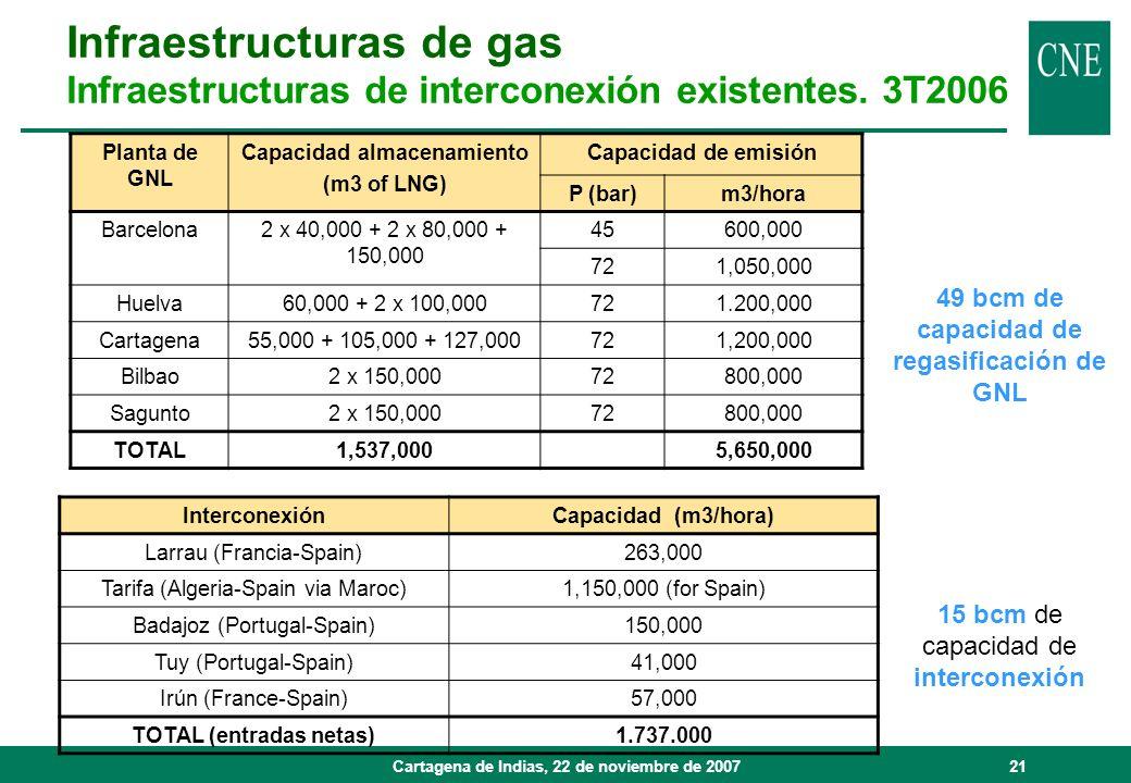 Cartagena de Indias, 22 de noviembre de 200721 Planta de GNL Capacidad almacenamiento (m3 of LNG) Capacidad de emisión P (bar)m3/hora Barcelona2 x 40,