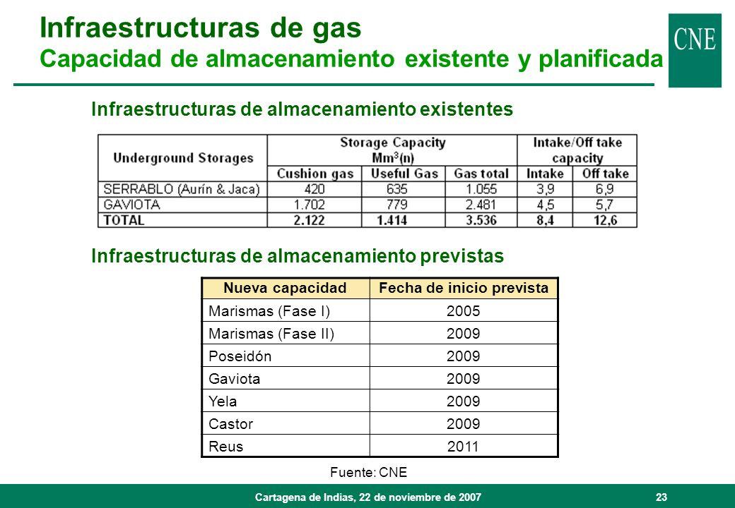 Cartagena de Indias, 22 de noviembre de 200723 Fuente: CNE Nueva capacidadFecha de inicio prevista Marismas (Fase I)2005 Marismas (Fase II)2009 Poseid