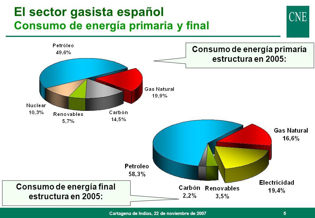 Cartagena de Indias, 22 de noviembre de 20076 Demanda total 2005: 375.653 GWh Crecimiento 05/04: 17,6 % Crecimiento interanual previsto 06-10: 5,8 % Fuente: CNE En 2006 ( * ) Demanda total: 391.023 GWh Crecimiento 06/05: 4,1% (*) Datos provisionales El sector gasista español Evolución de la demanda de gas