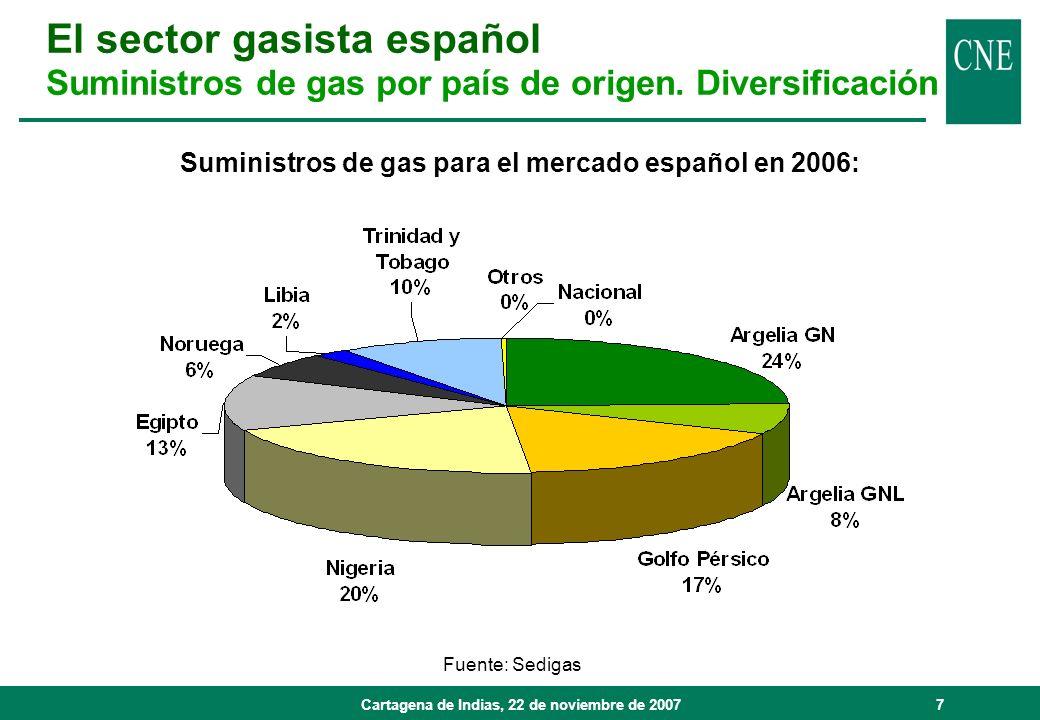 Cartagena de Indias, 22 de noviembre de 20078 Fuente: Sedigas Evolución de los suministros de gas: GNL : - Herramienta de diversificación - Clave para la seguridad de suministro.
