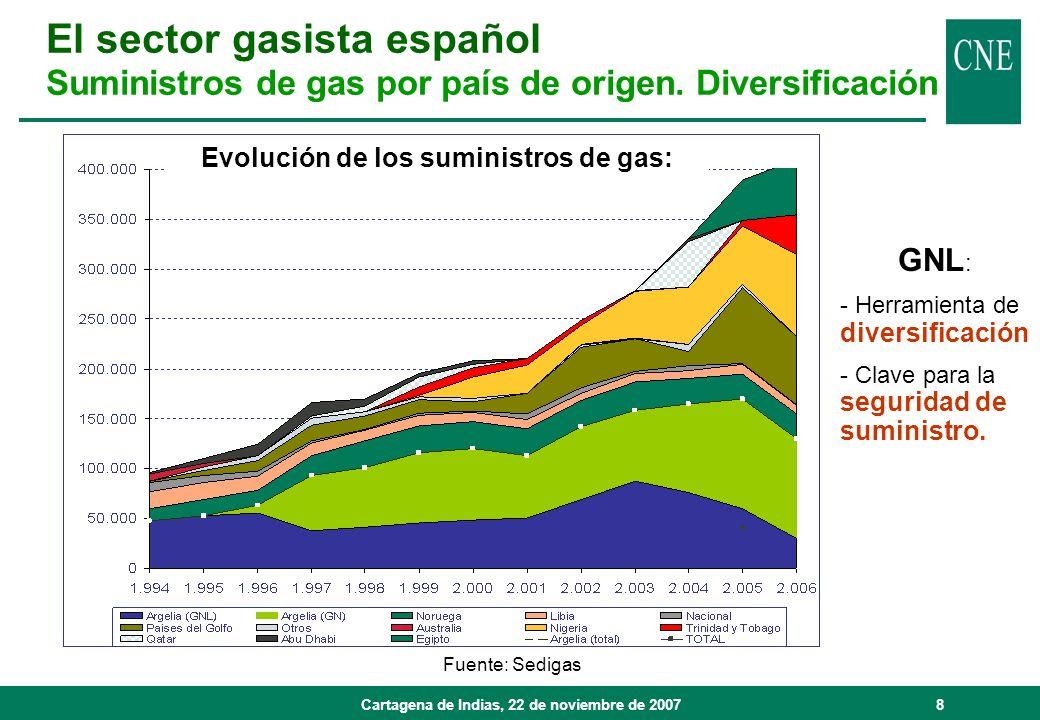 Cartagena de Indias, 22 de noviembre de 20078 Fuente: Sedigas Evolución de los suministros de gas: GNL : - Herramienta de diversificación - Clave para