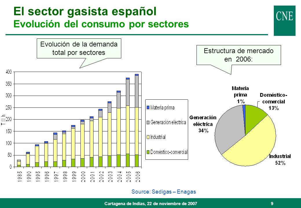 Cartagena de Indias, 22 de noviembre de 20079 Source: Sedigas – Enagas Estructura de mercado en 2006: Evolución de la demanda total por sectores El se