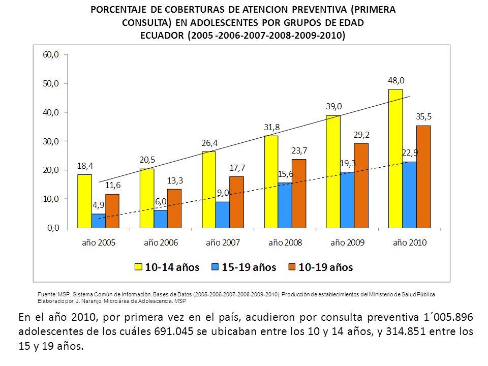 PORCENTAJE DE COBERTURAS DE ATENCION PREVENTIVA (PRIMERA CONSULTA) EN ADOLESCENTES POR GRUPOS DE EDAD ECUADOR (2005 -2006-2007-2008-2009-2010) Fuente:
