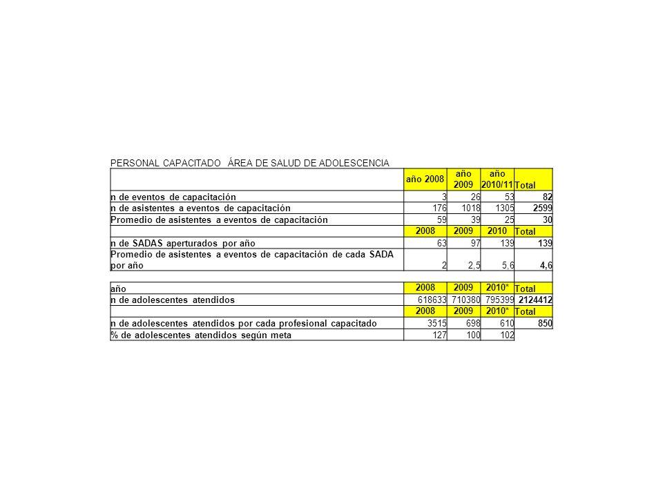 PERSONAL CAPACITADO ÁREA DE SALUD DE ADOLESCENCIA año 2008 año 2009 año 2010/11 Total n de eventos de capacitación3265382 n de asistentes a eventos de