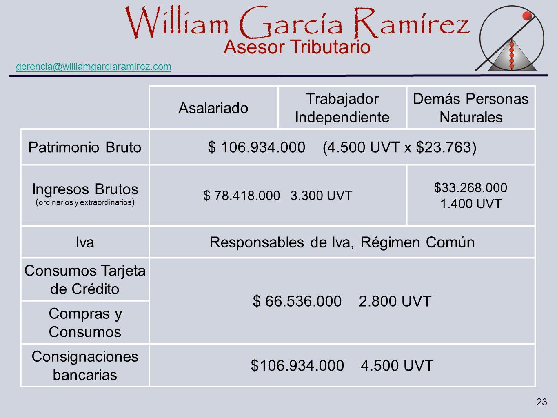 William García Ramírez Asesor Tributario William García Ramírez Asesor Tributario gerencia@williamgarciaramirez.com 23 Asalariado Trabajador Independi