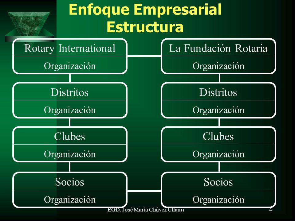 Rotary International Organización La Fundación Rotaria Organización Distritos Organización Distritos Organización Clubes Organización Clubes Organización 4EGD.