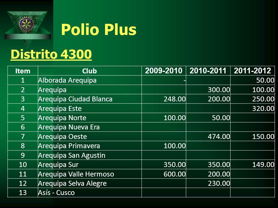 Polio Plus Distrito 4300 ItemClub 2009-20102010-20112011-2012 1Alborada Arequipa - 50.00 2Arequipa 300.00 100.00 3Arequipa Ciudad Blanca 248.00 200.00 250.00 4Arequipa Este 320.00 5Arequipa Norte 100.00 50.00 6Arequipa Nueva Era 7Arequipa Oeste 474.00 150.00 8Arequipa Primavera 100.00 9Arequipa San Agustin 10Arequipa Sur 350.00 149.00 11Arequipa Valle Hermoso 600.00 200.00 12Arequipa Selva Alegre 230.00 13Asís - Cusco