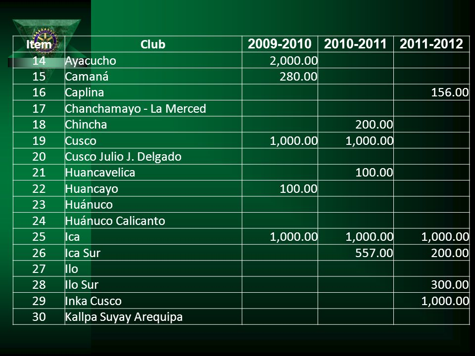 ItemClub 2009-20102010-20112011-2012 14Ayacucho 2,000.00 15Camaná 280.00 16Caplina 156.00 17Chanchamayo - La Merced 18Chincha 200.00 19Cusco 1,000.00 20Cusco Julio J.