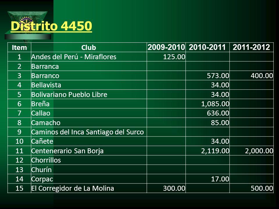 Distrito 4450 ItemClub 2009-20102010-20112011-2012 1Andes del Perú - Miraflores 125.00 2Barranca 3Barranco 573.00 400.00 4Bellavista 34.00 5Bolivariano Pueblo Libre 34.00 6Breña 1,085.00 7Callao 636.00 8Camacho 85.00 9Caminos del Inca Santiago del Surco 10Cañete 34.00 11Centenerario San Borja 2,119.00 2,000.00 12Chorrillos 13Churín 14Corpac 17.00 15El Corregidor de La Molina 300.00 500.00
