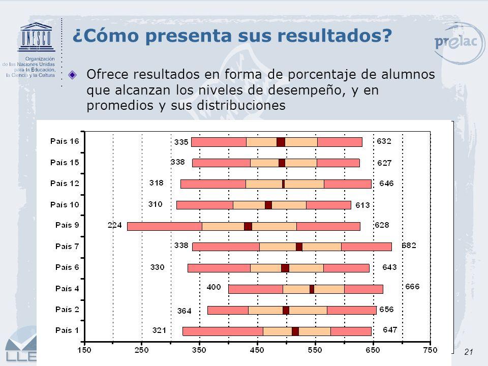 21 ¿Cómo presenta sus resultados? Ofrece resultados en forma de porcentaje de alumnos que alcanzan los niveles de desempeño, y en promedios y sus dist