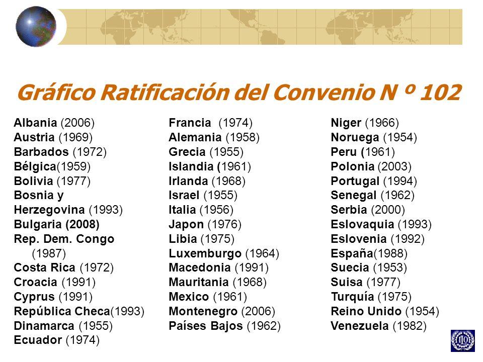 Gráfico Ratificación del Convenio N º 102 Albania (2006) Austria (1969) Barbados (1972) Bélgica(1959) Bolivia (1977) Bosnia y Herzegovina (1993) Bulga