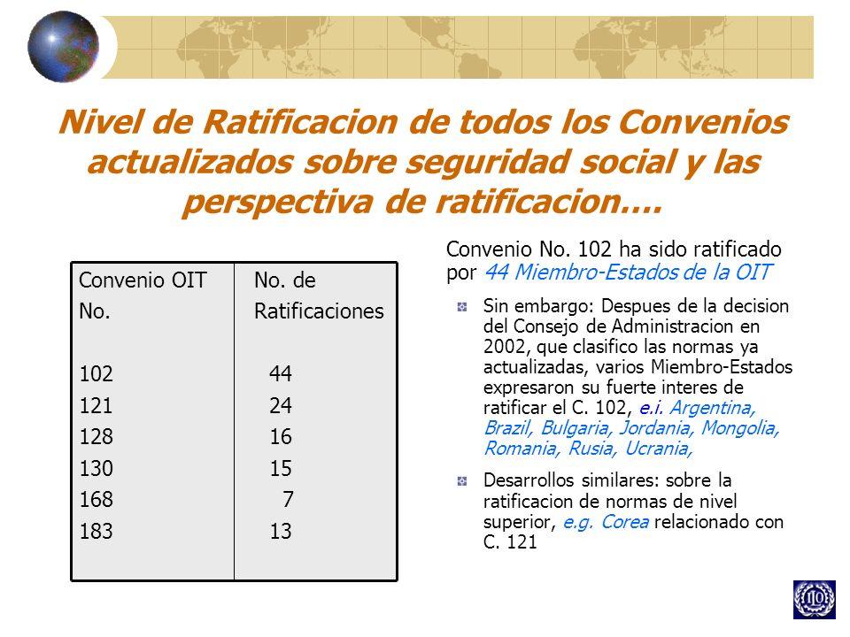 Nivel de Ratificacion de todos los Convenios actualizados sobre seguridad social y las perspectiva de ratificacion…. Convenio OIT No. de No. Ratificac