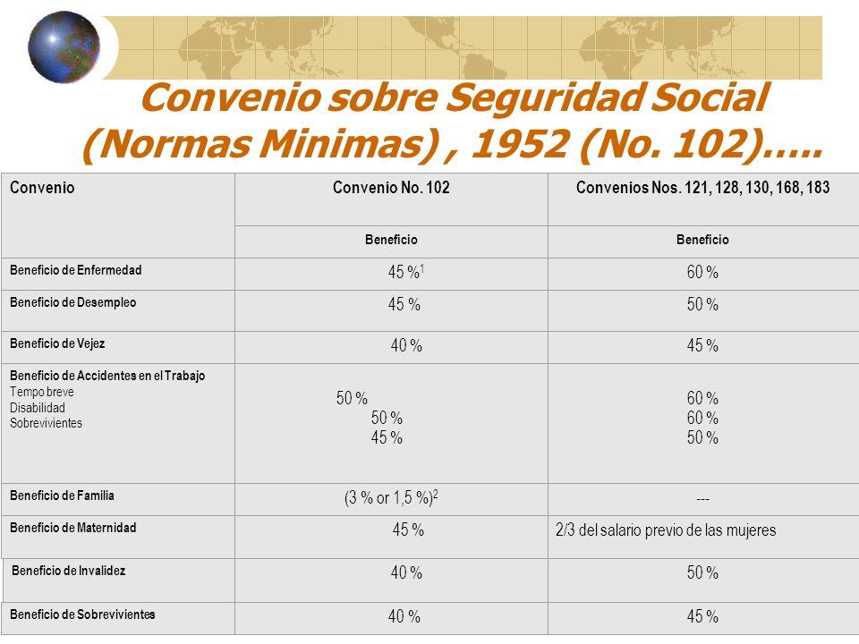 Convenio sobre Seguridad Social (Normas Minimas), 1952 (No. 102)….. Convenio Branches Convenio No. 102 Convenios Nos. 121, 128, 130, 168, 183 Benefici