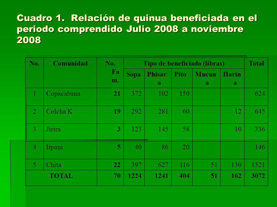 Cuadro 1. Relación de quinua beneficiada en el periodo comprendido Julio 2008 a noviembre 2008 No.ComunidadNo. Fa m. Tipo de beneficiado (libras)Total