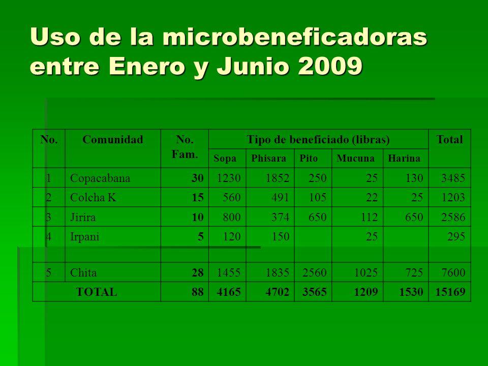 Uso de la microbeneficadoras entre Enero y Junio 2009 No.ComunidadNo. Fam. Tipo de beneficiado (libras)Total SopaPhisaraPitoMucunaHarina 1Copacabana30