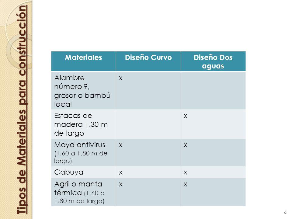 Tipos de Materiales para construcción MaterialesDiseño CurvoDiseño Dos aguas Alambre número 9, grosor o bambú local x Estacas de madera 1.30 m de larg