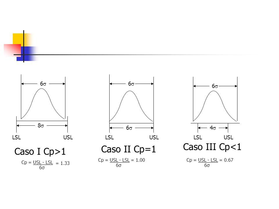 8 6 6 USLLSL Caso I Cp>1 Cp = USL - LSL 6σ6σ 6σ6σ 6σ6σ Caso II Cp=1 Caso III Cp<1 = 1.33 = 1.00= 0.67 6 LSLUSL 4 6 LSL