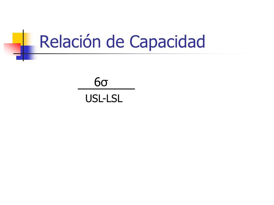 Relación de Capacidad 6σ6σ USL-LSL