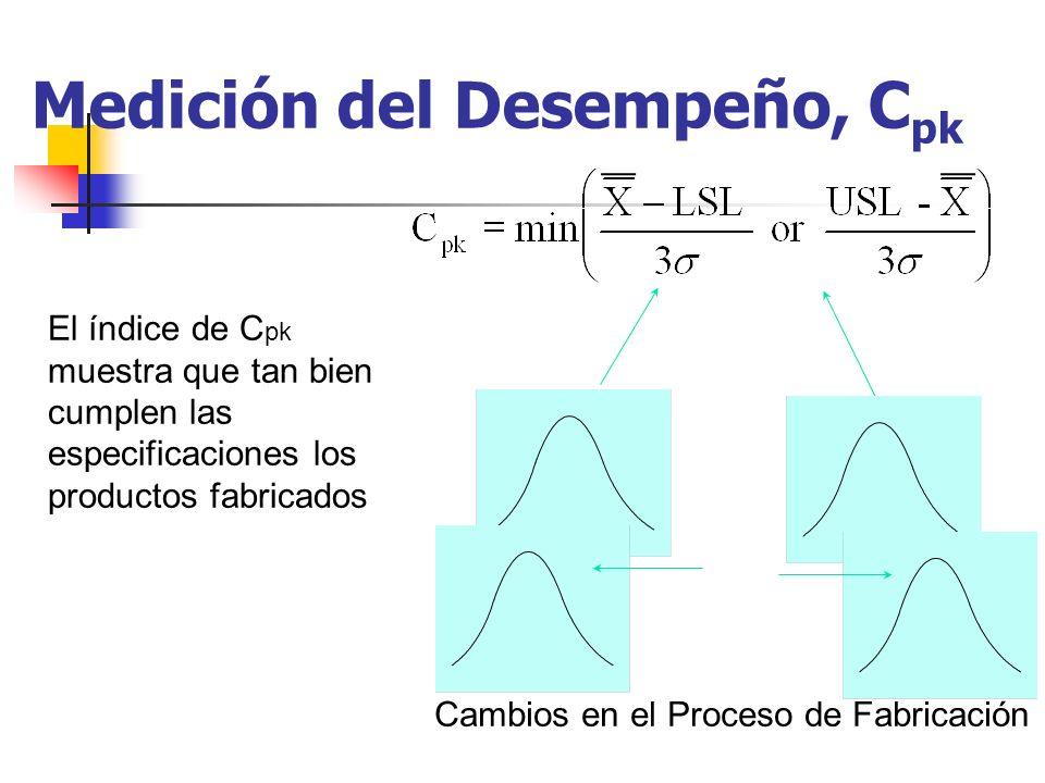 Medición del Desempeño, C pk Cambios en el Proceso de Fabricación El índice de C pk muestra que tan bien cumplen las especificaciones los productos fa