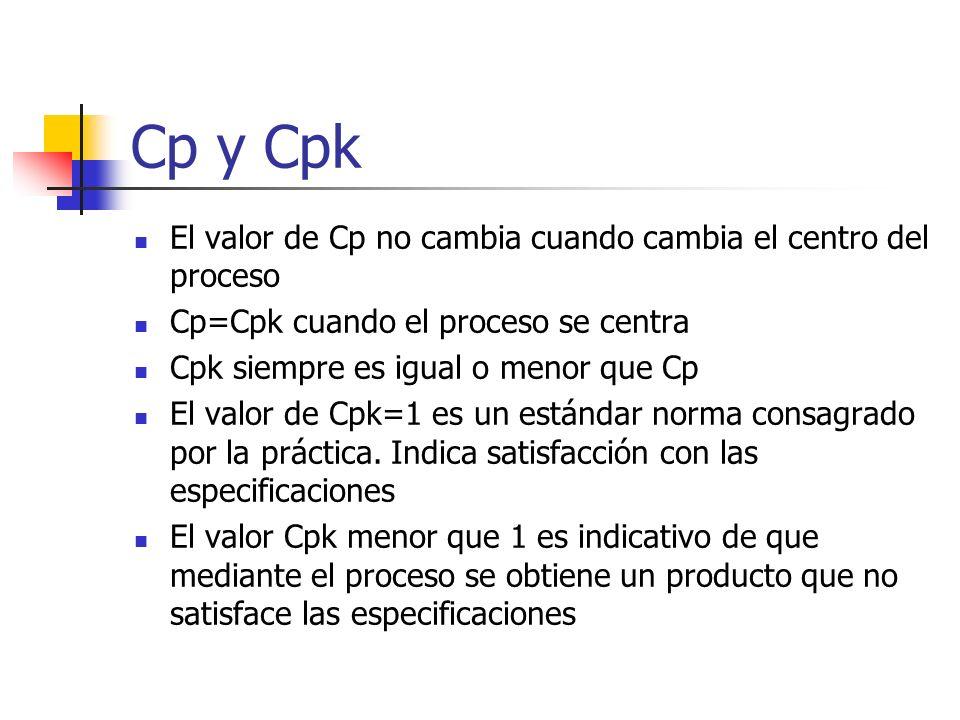 Cp y Cpk El valor de Cp no cambia cuando cambia el centro del proceso Cp=Cpk cuando el proceso se centra Cpk siempre es igual o menor que Cp El valor