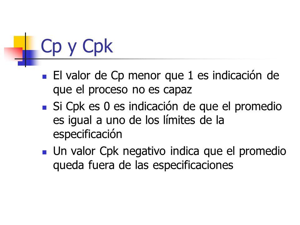 Cp y Cpk El valor de Cp menor que 1 es indicación de que el proceso no es capaz Si Cpk es 0 es indicación de que el promedio es igual a uno de los lím