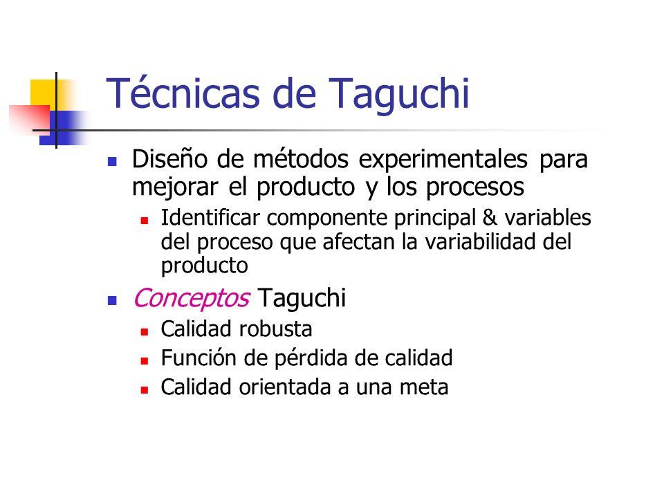 Técnicas de Taguchi Diseño de métodos experimentales para mejorar el producto y los procesos Identificar componente principal & variables del proceso