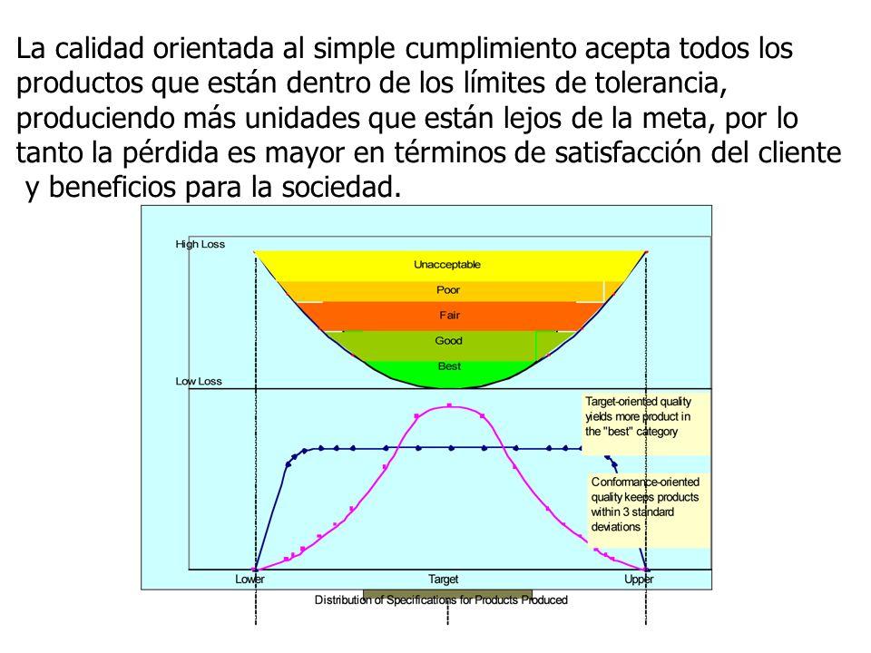 La calidad orientada al simple cumplimiento acepta todos los productos que están dentro de los límites de tolerancia, produciendo más unidades que est