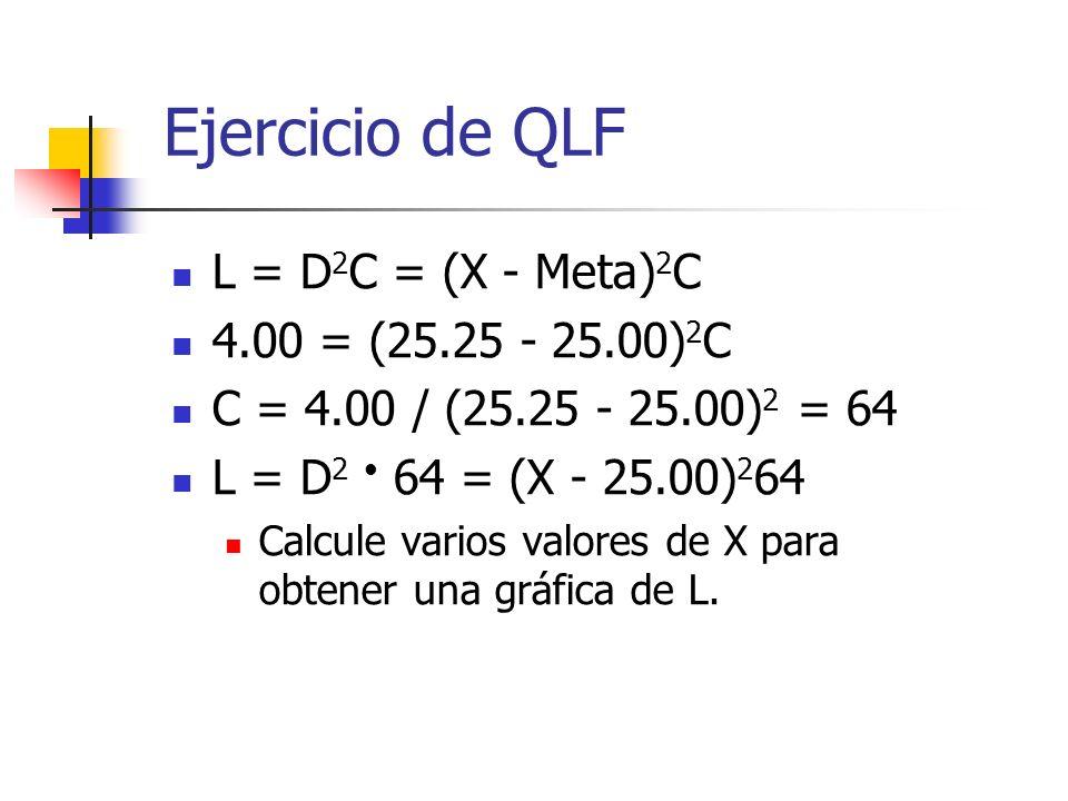L = D 2 C = (X - Meta) 2 C 4.00 = (25.25 - 25.00) 2 C C = 4.00 / (25.25 - 25.00) 2 = 64 L = D 2 64 = (X - 25.00) 2 64 Calcule varios valores de X para