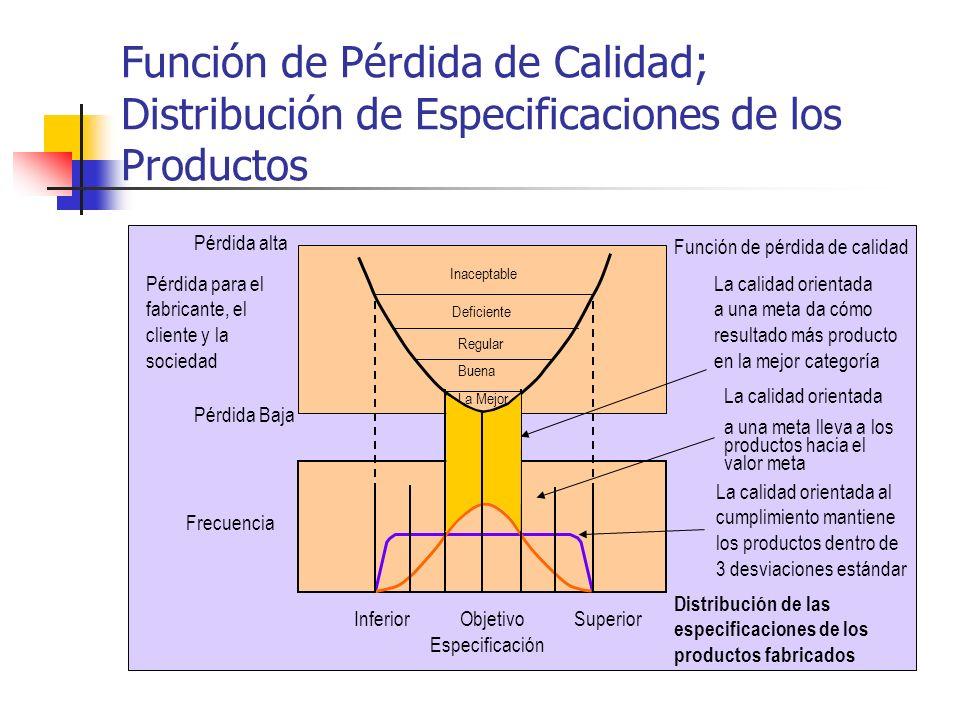 Función de Pérdida de Calidad; Distribución de Especificaciones de los Productos Pérdida Baja Pérdida alta Frecuencia Inferior Objetivo Superior Espec