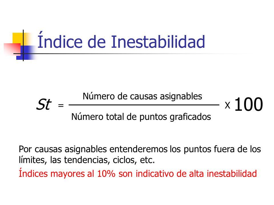 Índice de Inestabilidad St = Número de causas asignables Número total de puntos graficados Por causas asignables entenderemos los puntos fuera de los