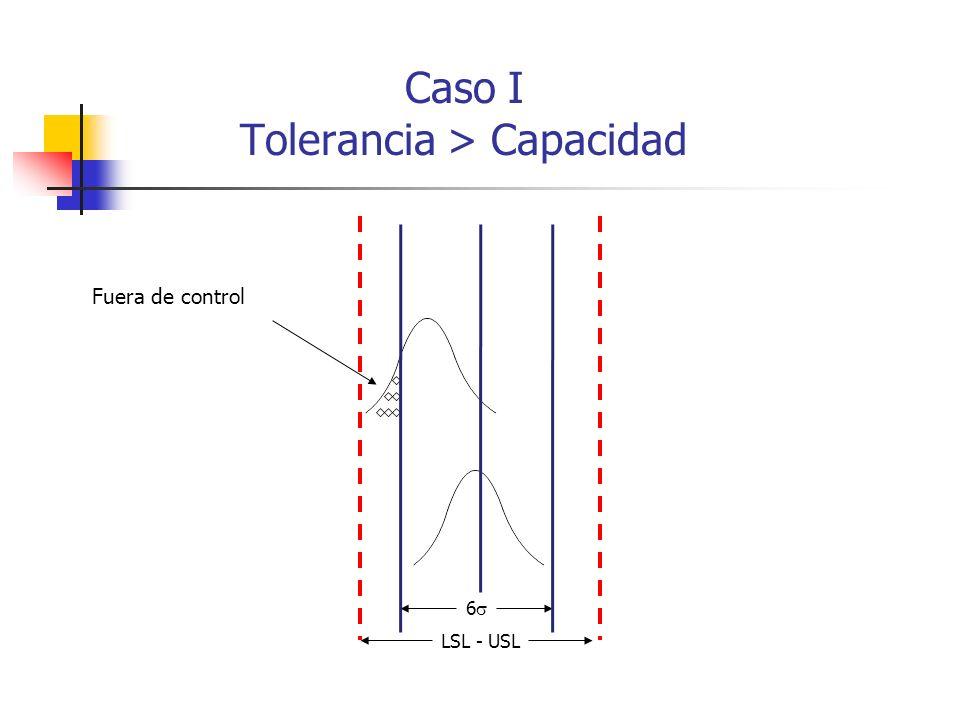 6 LSL - USL Fuera de control Caso I Tolerancia > Capacidad