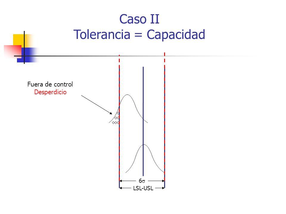 6 LSL-USL Fuera de control Desperdicio Caso II Tolerancia = Capacidad