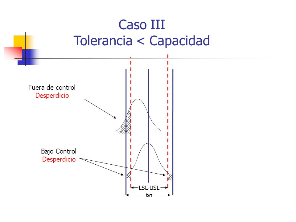 6 LSL-USL Fuera de control Desperdicio Bajo Control Desperdicio Caso III Tolerancia < Capacidad