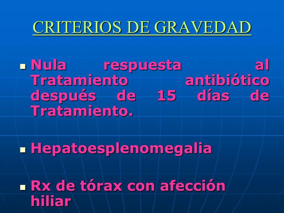 CRITERIOS DE GRAVEDAD Nula respuesta al Tratamiento antibiótico después de 15 días de Tratamiento. Nula respuesta al Tratamiento antibiótico después d