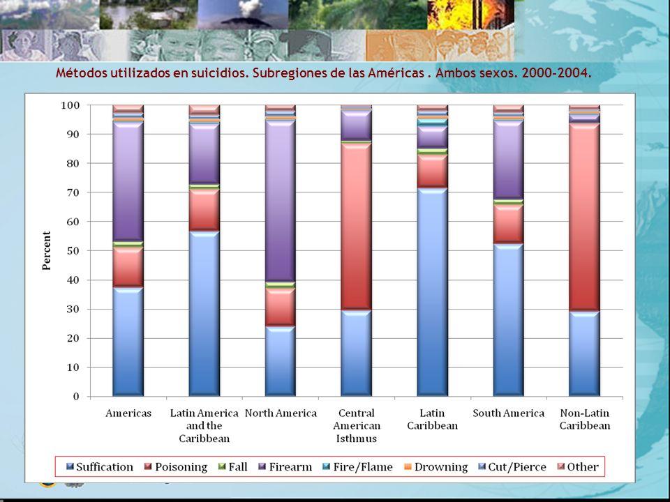 Métodos utilizados en suicidios. Subregiones de las Américas. Ambos sexos. 2000-2004.